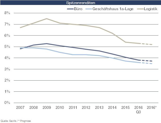 Gewerbeimmobilien: Preisrallye setzt sich fort