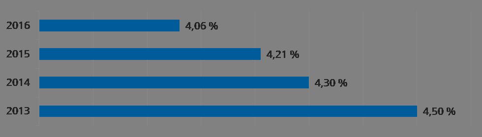 Cashflow-Erwartungen gehen zurück (Quelle: Universal-Investment)