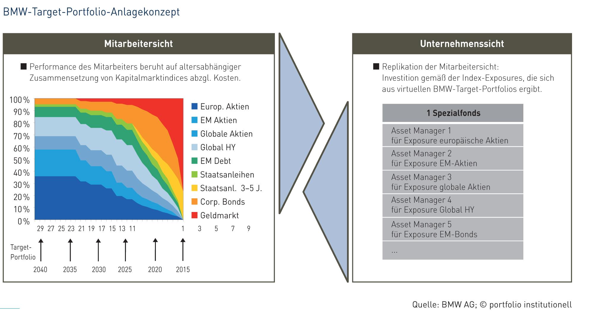 Das Target-Portfolio-Anlagekonzept von BMW