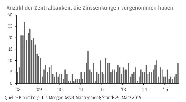 Aktivitätsniveau der Zentralbanken steigt im März wieder an