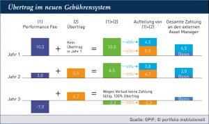 portfolio institutionell - GPIF