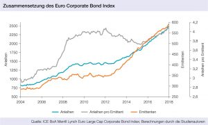 Zusammensetzung des Euro Corporate Bond Index, portfolio institutionell