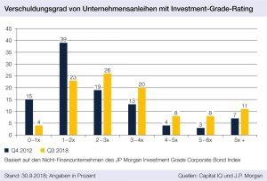 Verschuldungsgrad von Unternehmensanleihen mit Investment-Grade-Rating, portfolio institutionell