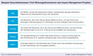 Beispiel Gesundheitswesen: Fünf Wirkungsdimensionen des Impact Management Projekts, portfolio institutionell