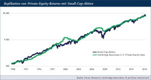 Grafik: Replikation von Private-Equity-Returns mit Small-Cap-Aktien