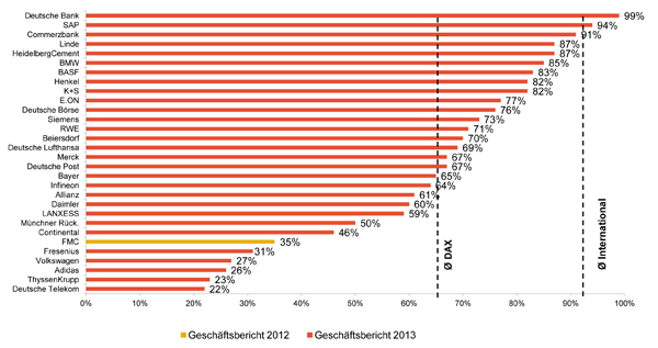 Ausfinanzierungsgrad im Dax 2013; Quelle: Towers Watson
