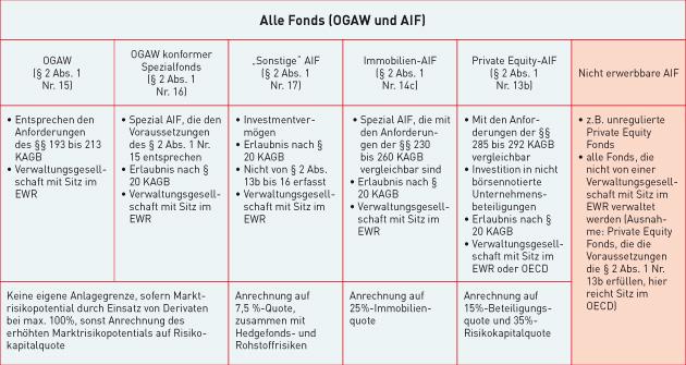 Überblick über die vorgesehenen Änderungen der Anlageverordnung