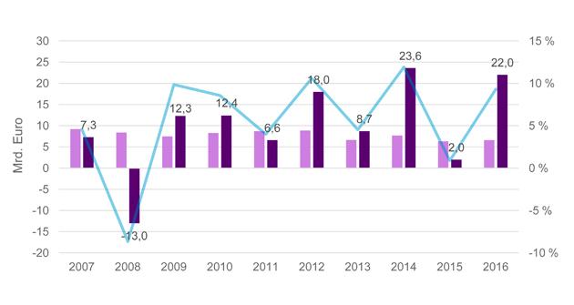 Erträge und Rendite der Dax-Pensionsvermögen (Quelle: WTW) Entwicklung der Allokation (Quelle: WTW)