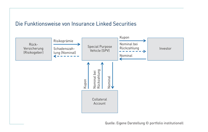 Diversifikation, aber auch Komplexität: Insurance Linked Securities