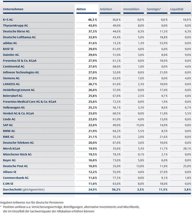 Quelle: Geschäftsberichte der Unternehmen, Bloomberg, Flossbach von Storch, Daten per 11. April 2013