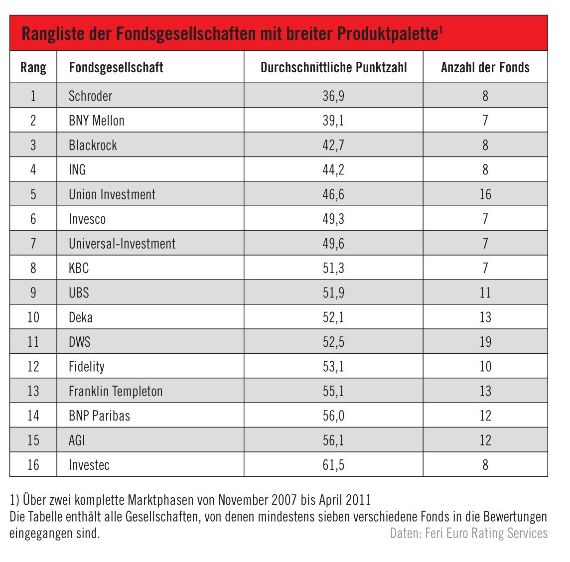 portfolio Fonds-Filter: Aktien Welt