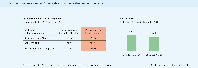 Downside-Risiko Konzentrierte Fonds und das KAGB