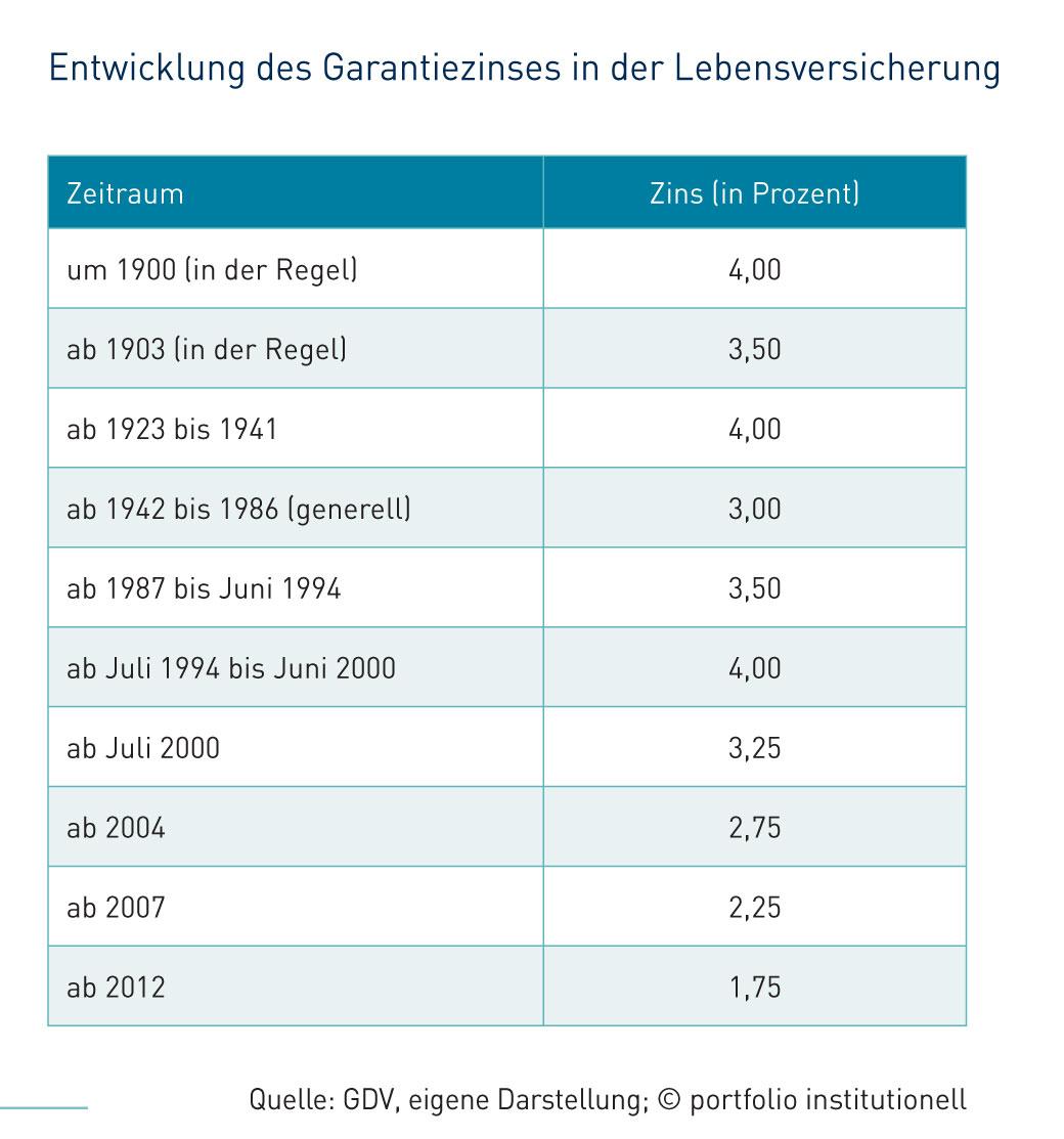 Entwicklung des Garantiezinses in der Lebensversicherung Ermittlung des Referenzzinssatzes für 2012 Zinszusatzreserven ausgewählter Anbieter