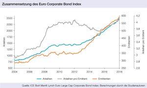 Zusammensetzung des Euro Corporate Bond Index, portfolio institutionell