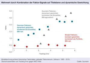 Grafik: Mehrwert durch Kombination der Faktor-Signale auf Titelebene und dynamische Gewichtung