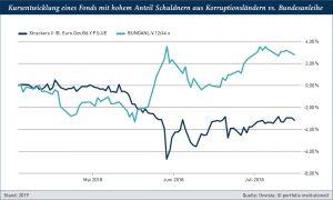 Grafik: Kursentwicklung eines Fonds mit hohem Anteil Schuldnern aus Korruptionsländern vs. Bundesanleihe