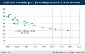Grafik I: Rendite und Korruption (CPI) für 10-jährige Staatsanleihen im Euroraum