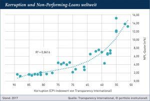 Grafik II: Korruption und Non-Performing-Loans weltweit