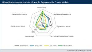 Grafik: Diversifikationsaspekte zentraler Grund für Engagement in Private Markets