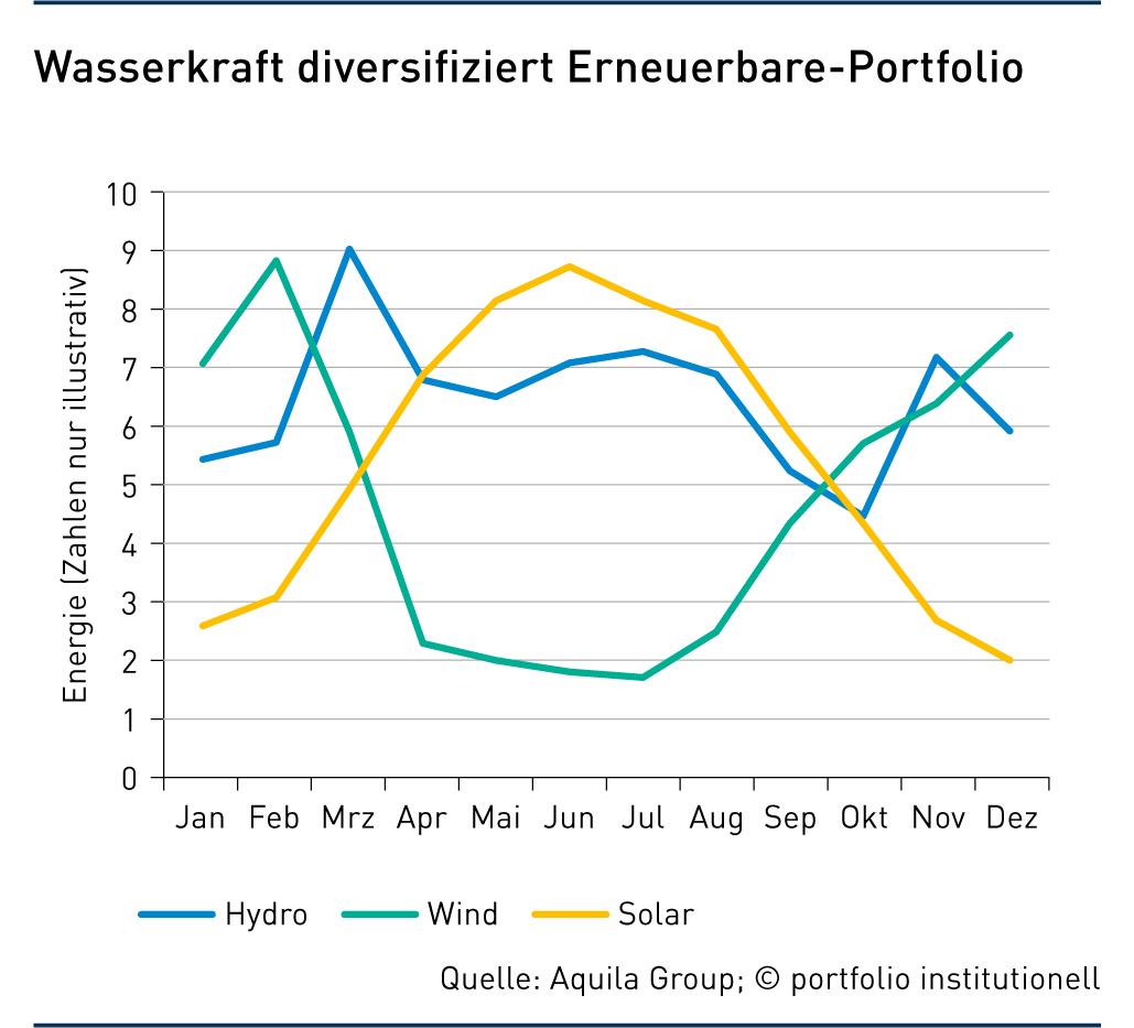 Grafik: Wasserkraft diversifiziert Erneuerbare -Portfolio