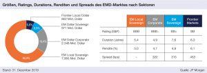 Grafik: Größen, Ratings, Durationen, Renditen und Spreads des EMD-Marktes nach Sektoren
