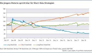 Grafik: Die jüngere Historie spricht klar für Short-Vola-Strategien