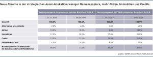 Grafik: Neue Akzente in der strategischen Asset-Allokation