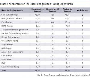arke Konzentration im Markt der größten Rating-Agenturen
