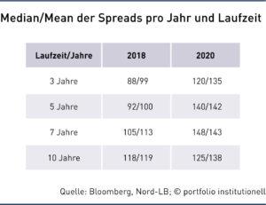Median/Mean der Spreads pro Jahr und Laufzeit