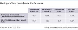 Grafik: Niedrigere Vola, (meist) mehr Performance