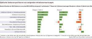 Grafik: Zyklische Sektoren profitieren von steigenden Inflationserwartungen