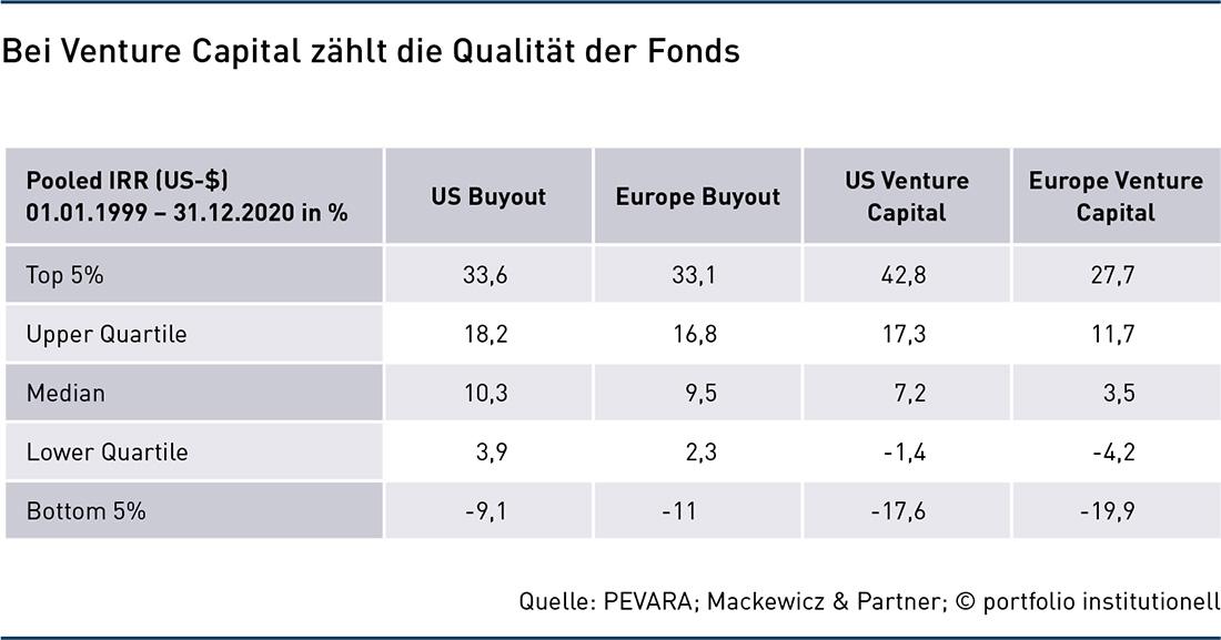 Grafik: Bei Venture Capital zählt die Qualität der Fonds