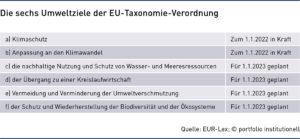 Grafik: Die sechs Umweltziele der EU-Taxonomie-Verordnung