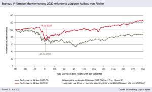 Grafik: Nahezu V-förmige Markterholung 2020 erforderte zügigen Aufbau von Risiko