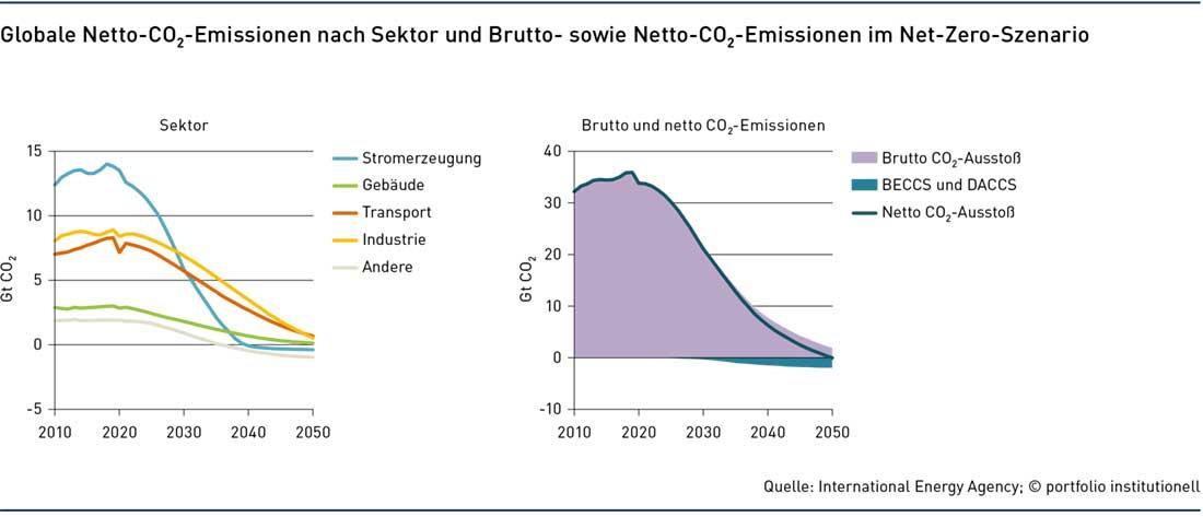 Lücke(n) in der Klimadebatte
